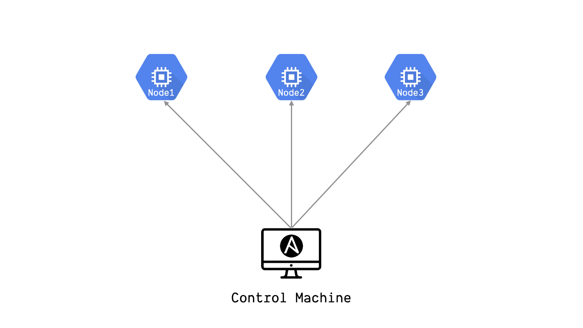 Ansible control machine and nodes